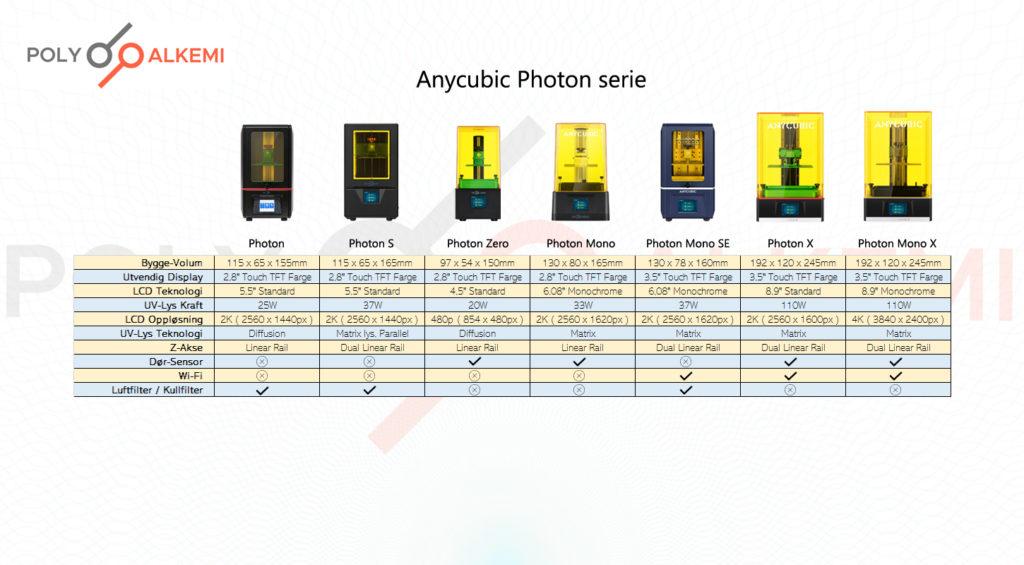 mono screen,monochrome,mono resin,mono skjerm,resin printer,resinskriver,resin skriver,anycubic,anycubic resin,anycubic mono